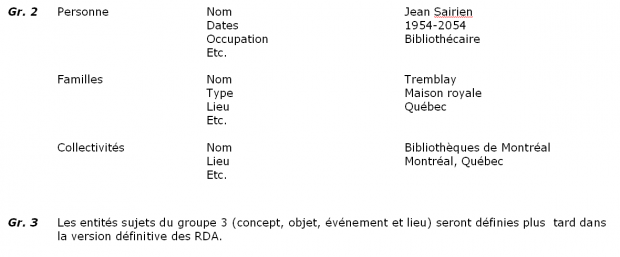 FRBR-groupe-2-et-groupe-3